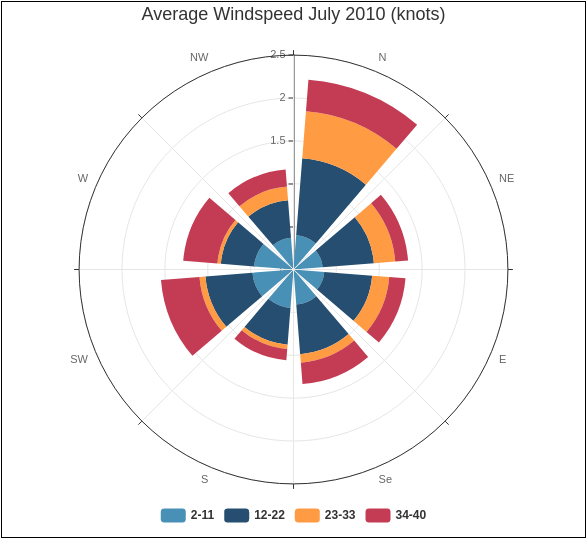 Rose Chart template: Average Windspeed July 2010 (knots) (Created by Diagrams's Rose Chart maker)