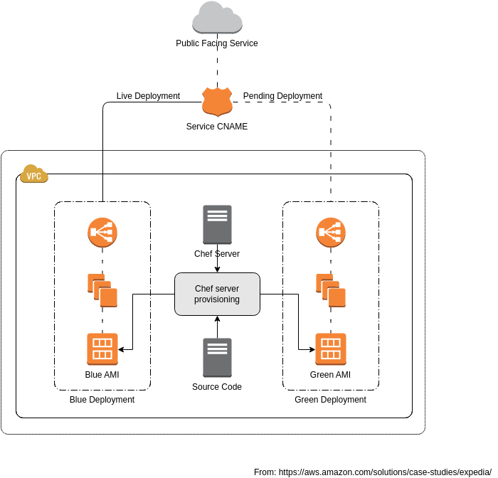Expedia Standard Deployment Architecture (AWS Architecture Diagram Example)