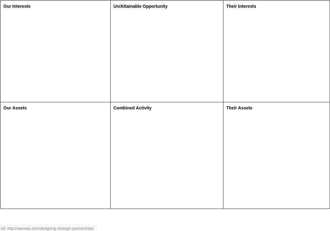 Strategic Partnership Canvas (Strategy Tools Example)