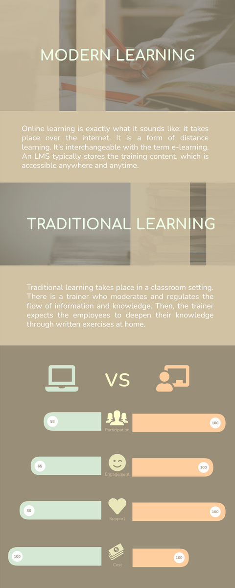 Infographic template: Online Learning Infographic (Created by InfoART's Infographic maker)
