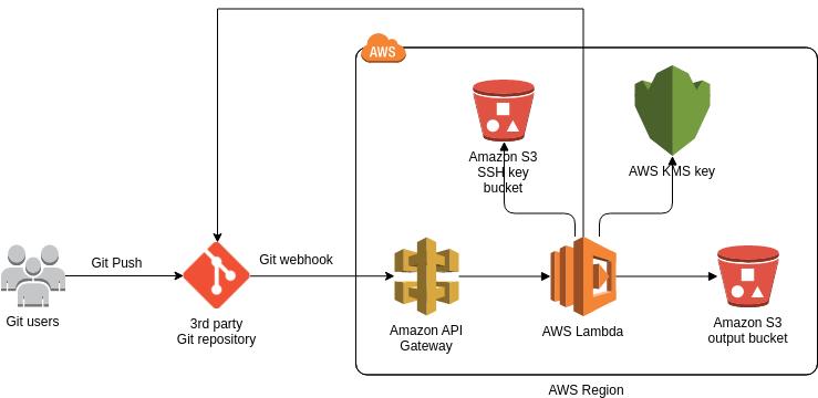 AWS Architecture Diagram template: Git Webhooks (Created by Diagrams's AWS Architecture Diagram maker)