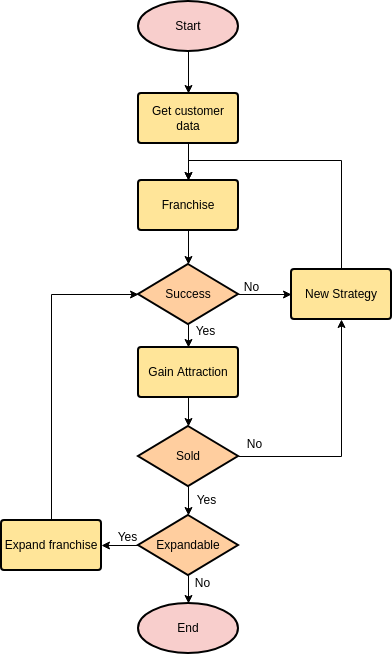 Flowchart template: Starting Franchise (Created by Diagrams's Flowchart maker)