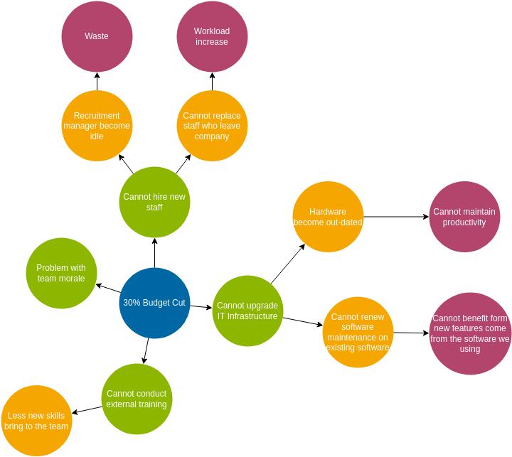 Futures Wheel Example (Futures Wheel Example)