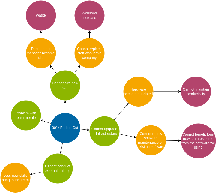 Futures Wheel template: Futures Wheel Example (Created by Diagrams's Futures Wheel maker)