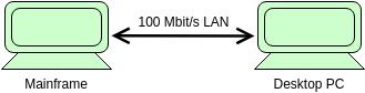 Network (ArchiMateDiagram Example)