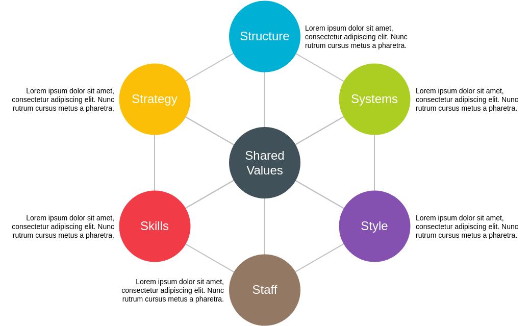 McKinsey 7S Framework template: McKinsey 7S Framework Template (Created by Diagrams's McKinsey 7S Framework maker)