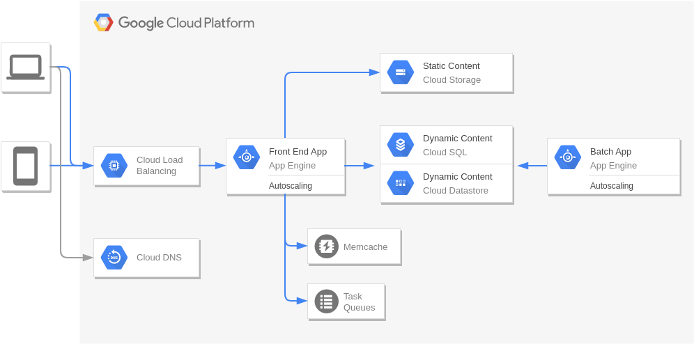 Web Application on Google App Engine (Google Cloud Platform Diagram Example)
