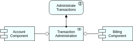 Archimate Diagram template: Application Interaction (Created by Diagrams's Archimate Diagram maker)