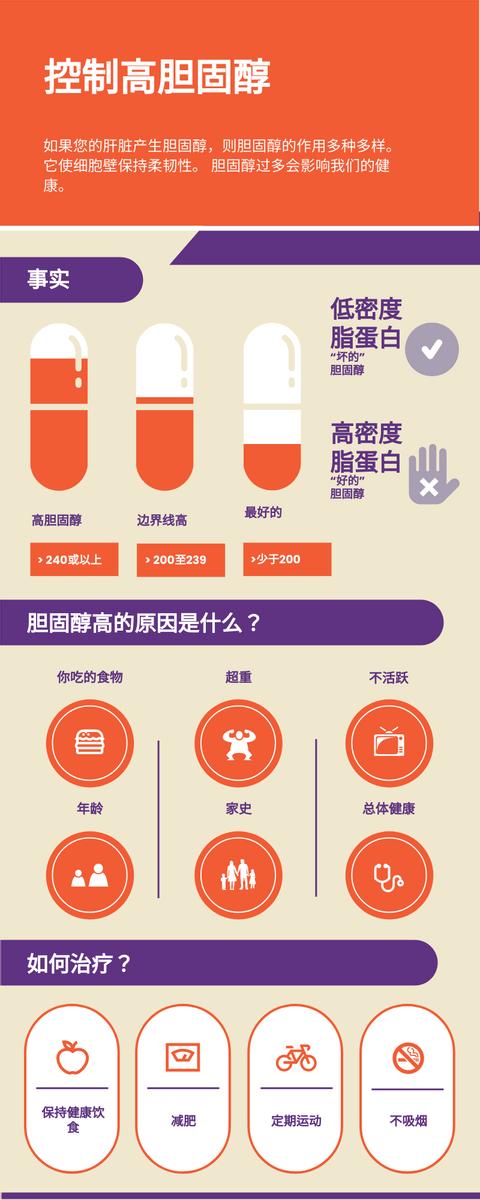 信息图表 template: 控制高胆固醇资料图 (Created by InfoART's 信息图表 maker)