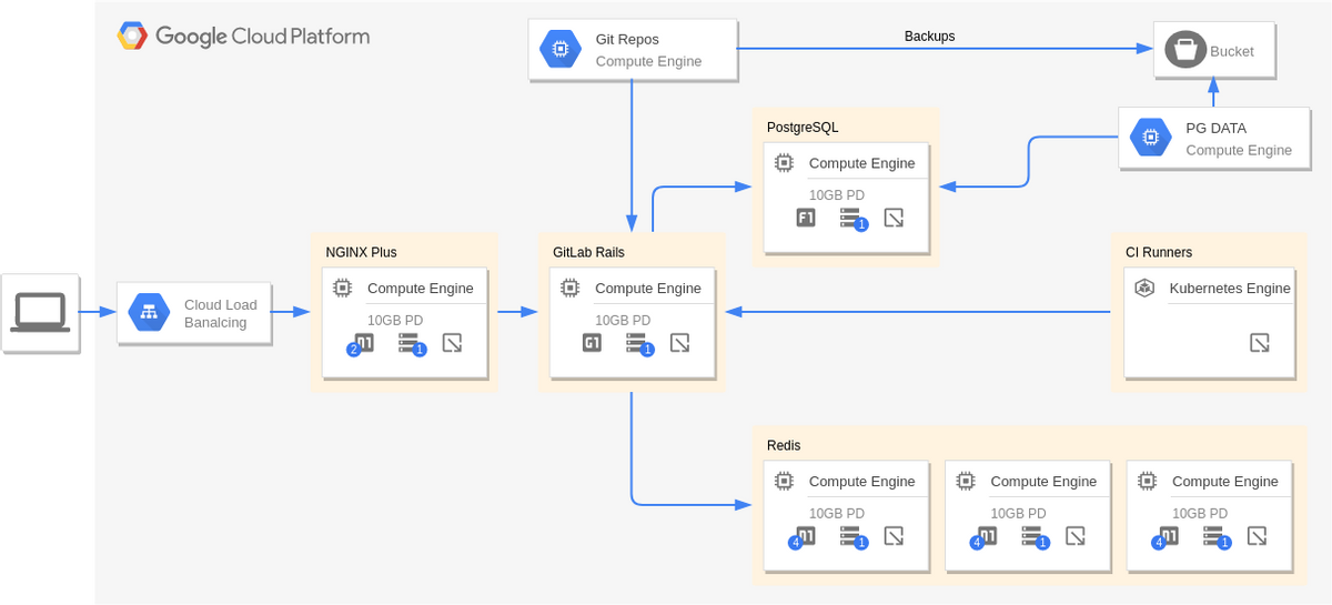 GitLabCloneGKE (Google Cloud Platform Diagram Example)