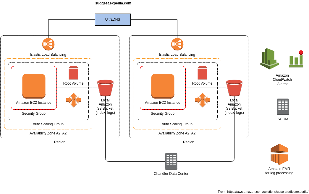 AWS Architecture Diagram template: Expedia Suggest Service Architecture (Created by Diagrams's AWS Architecture Diagram maker)