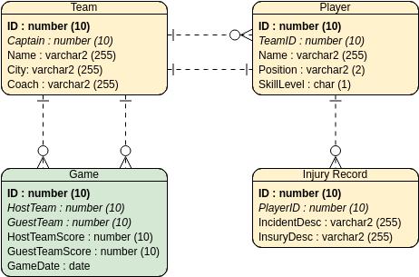 Entity Relationship Diagram template: Hockey League (Created by Diagrams's Entity Relationship Diagram maker)