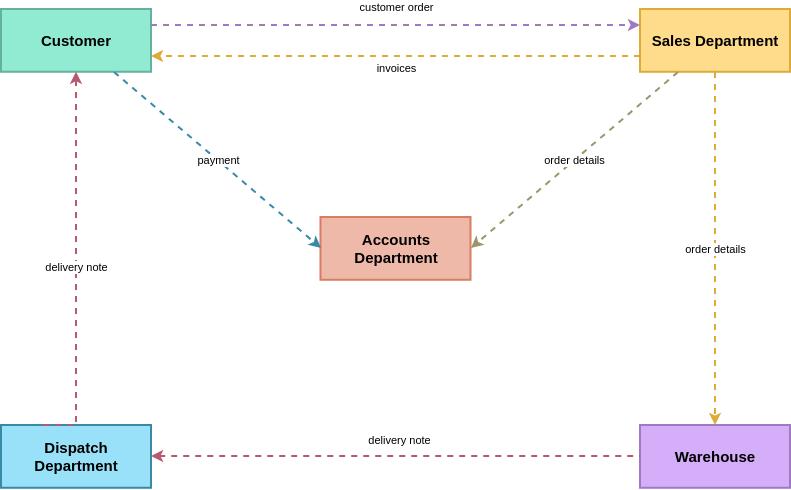 Information Flow Diagram template: Customer Order Information Flow (Created by Diagrams's Information Flow Diagram maker)