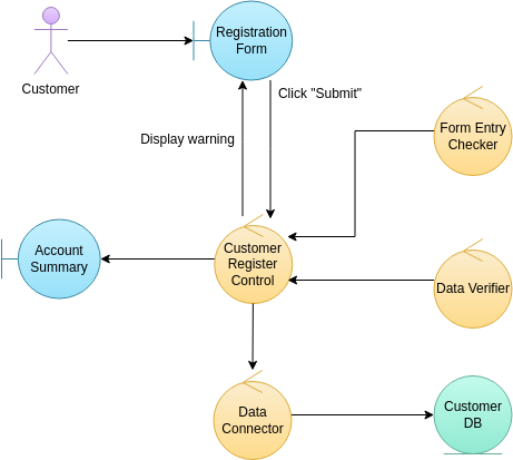 Customer Registration (Robustness Diagram Example)