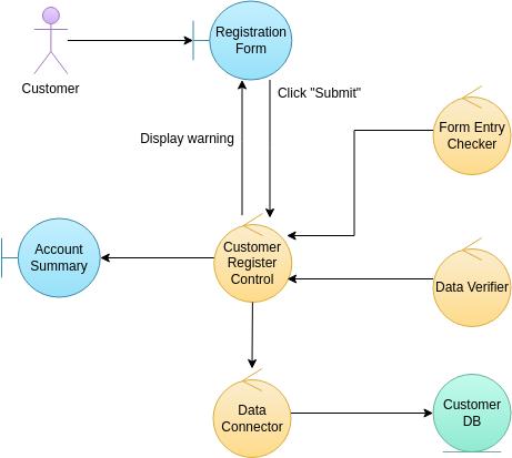 Robustness Diagram template: Customer Registration (Created by Diagrams's Robustness Diagram maker)
