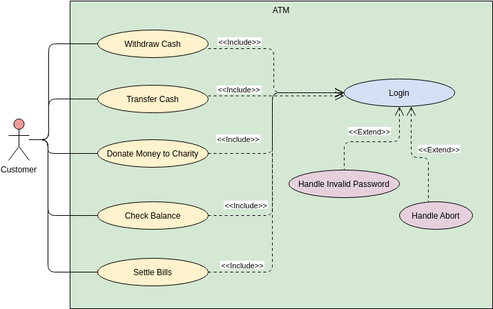 Use Case Diagram template: ATM (Created by Diagrams's Use Case Diagram maker)