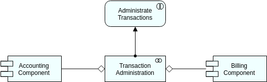 Application Collaboration (ArchiMateDiagram Example)