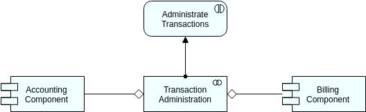Archimate Diagram template: Application Collaboration (Created by Diagrams's Archimate Diagram maker)