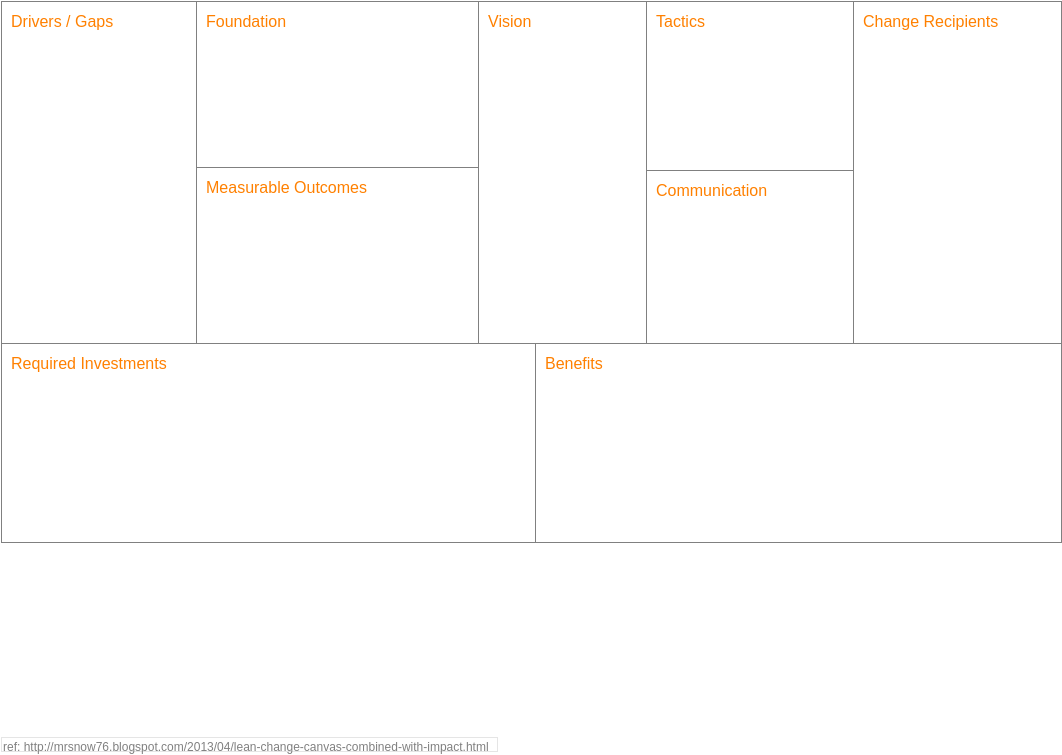 Lean Change Canvas (Project Management Example)