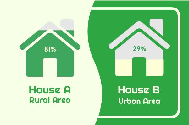 进度条 template: House Comparison (Created by InfoChart's 进度条 maker)
