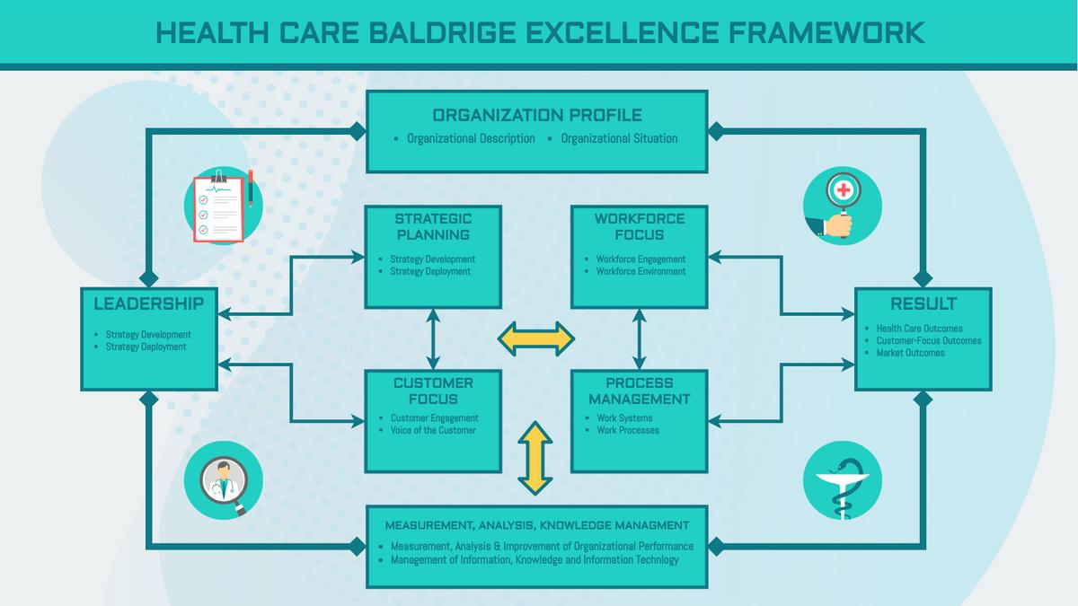Strategic Analysis template: Health Care Baldrige Excellence Strategic Analysis (Created by InfoART's Strategic Analysis maker)
