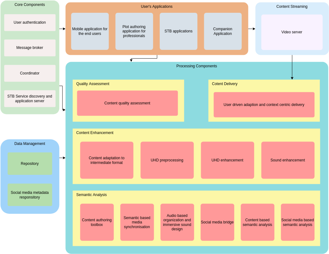 Social Blog Enterprise Architecture Diagram (Enterprise Architecture Diagram Example)