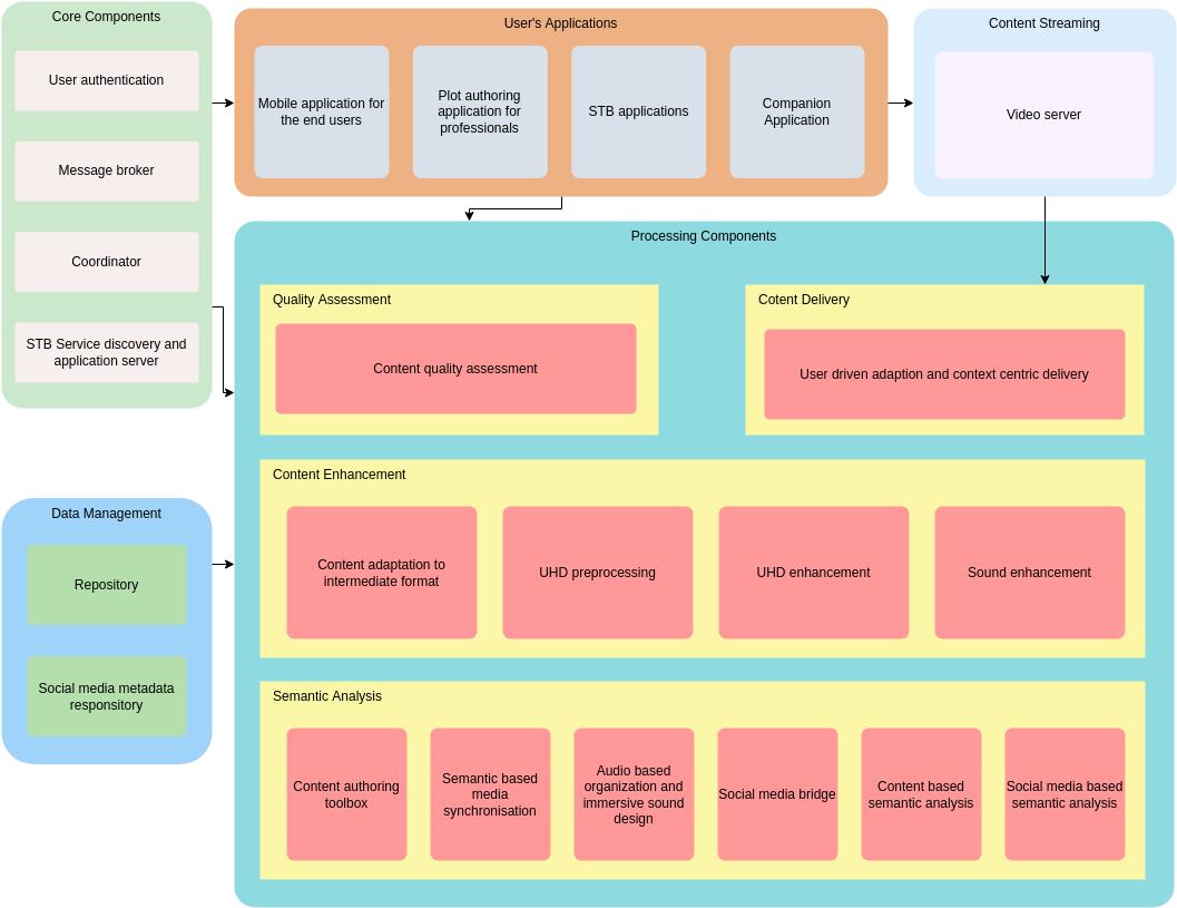 Enterprise Architecture Diagram template: Social Blog Enterprise Architecture Diagram (Created by Diagrams's Enterprise Architecture Diagram maker)