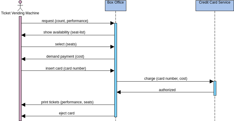 Sequence Diagram template: Buy Tickets (Created by Diagrams's Sequence Diagram maker)