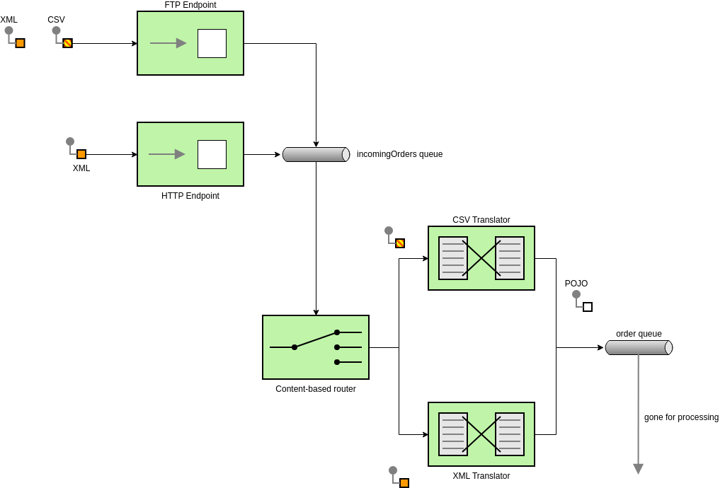 Enterprise Integration Patterns template: Open Source Integration Apache (Created by Diagrams's Enterprise Integration Patterns maker)