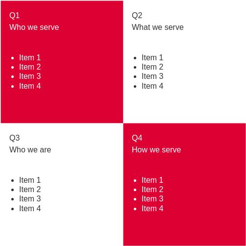 4Qs Framework template: 4Qs Model (Created by Diagrams's 4Qs Framework maker)