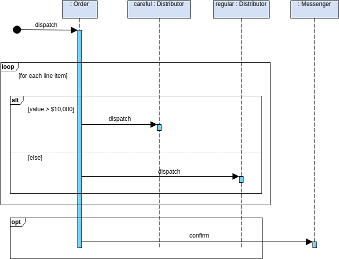 Selection and Loops in a Combination (Sequence Diagram Example)