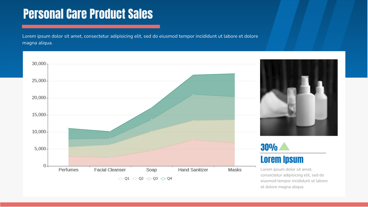 Stacked Area Chart template: Personal Care Product Sales (Created by Chart's Stacked Area Chart maker)