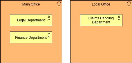 Location (ArchiMateDiagram Example)