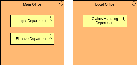 Archimate Diagram template: Location (Created by Diagrams's Archimate Diagram maker)