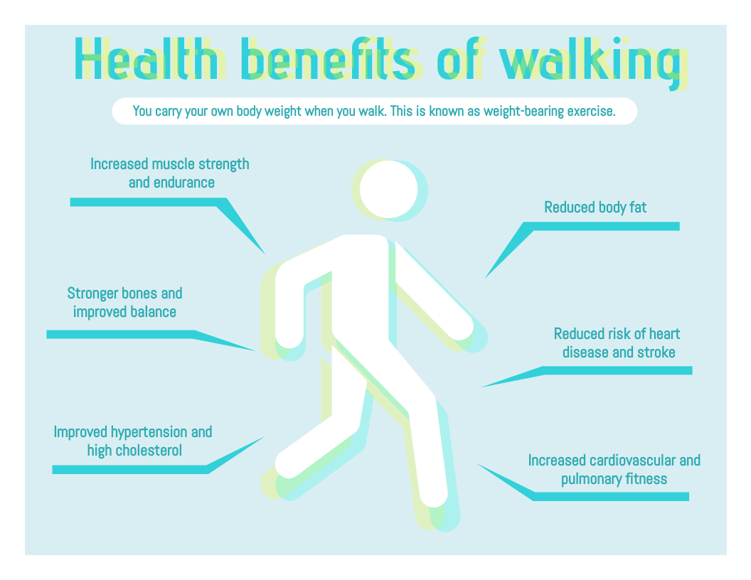 Infographic template: Benefits Of Walking Daily Infographic (Created by InfoART's Infographic maker)
