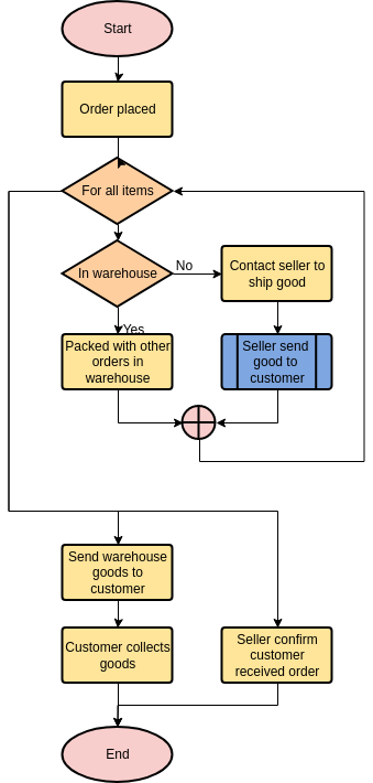 Flowchart template: Online Shopping Process (Created by Diagrams's Flowchart maker)