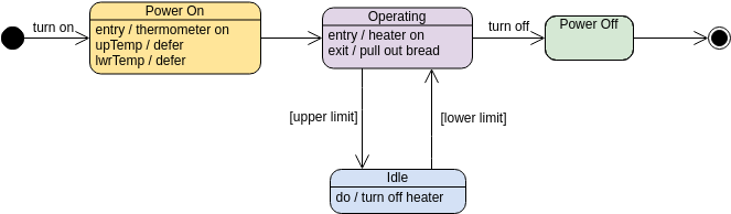 State Machine Diagram template: Toaster (Created by Diagrams's State Machine Diagram maker)