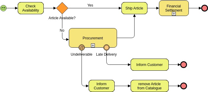 Order Fulfillment (Business Process Diagram Example)