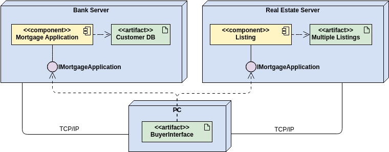 Mortgage Application (Deployment Diagram Example)