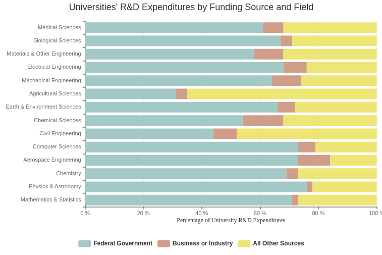 Universities' R&D Expenditures (Bar Chart Example)