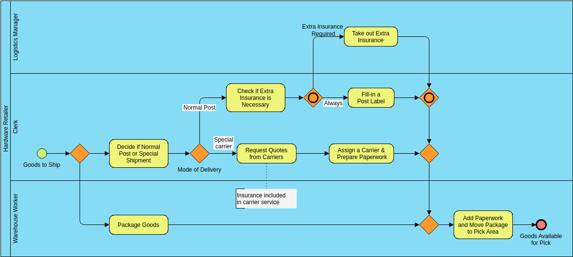 Business Process Diagram template: Shipment Process of a Hardware Retailer (Created by Diagrams's Business Process Diagram maker)
