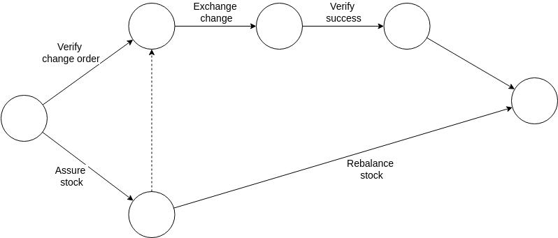Arrow Diagram template: Order Processing (Created by Diagrams's Arrow Diagram maker)