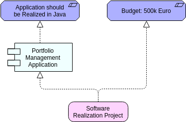 Archimate Diagram template: Constraint (Created by Diagrams's Archimate Diagram maker)