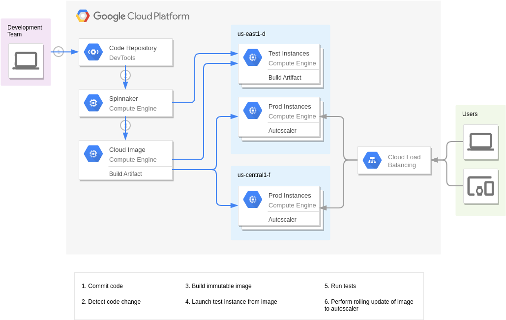Continuous Delivery with Spinnaker (Google Cloud Platform Diagram Example)