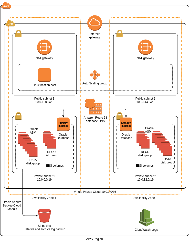 AWS Architecture Diagram template: Oracle Database on AWS (Created by Diagrams's AWS Architecture Diagram maker)
