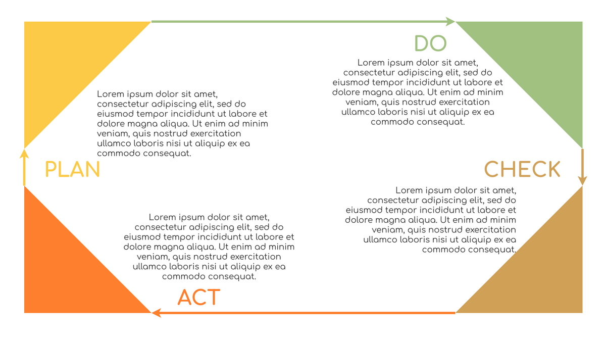 PDCA Model template: PDCA Framework (Created by InfoART's PDCA Model marker)