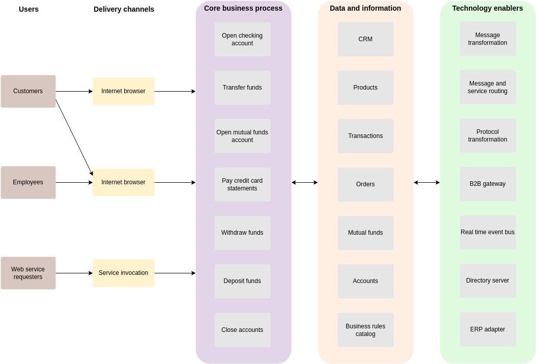 Enterprise Architecture Diagram template: Website Enterprise Architecture Diagram (Created by Diagrams's Enterprise Architecture Diagram maker)