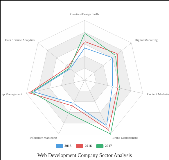 Web Development Company Sector Analysis (Radar Chart Example)
