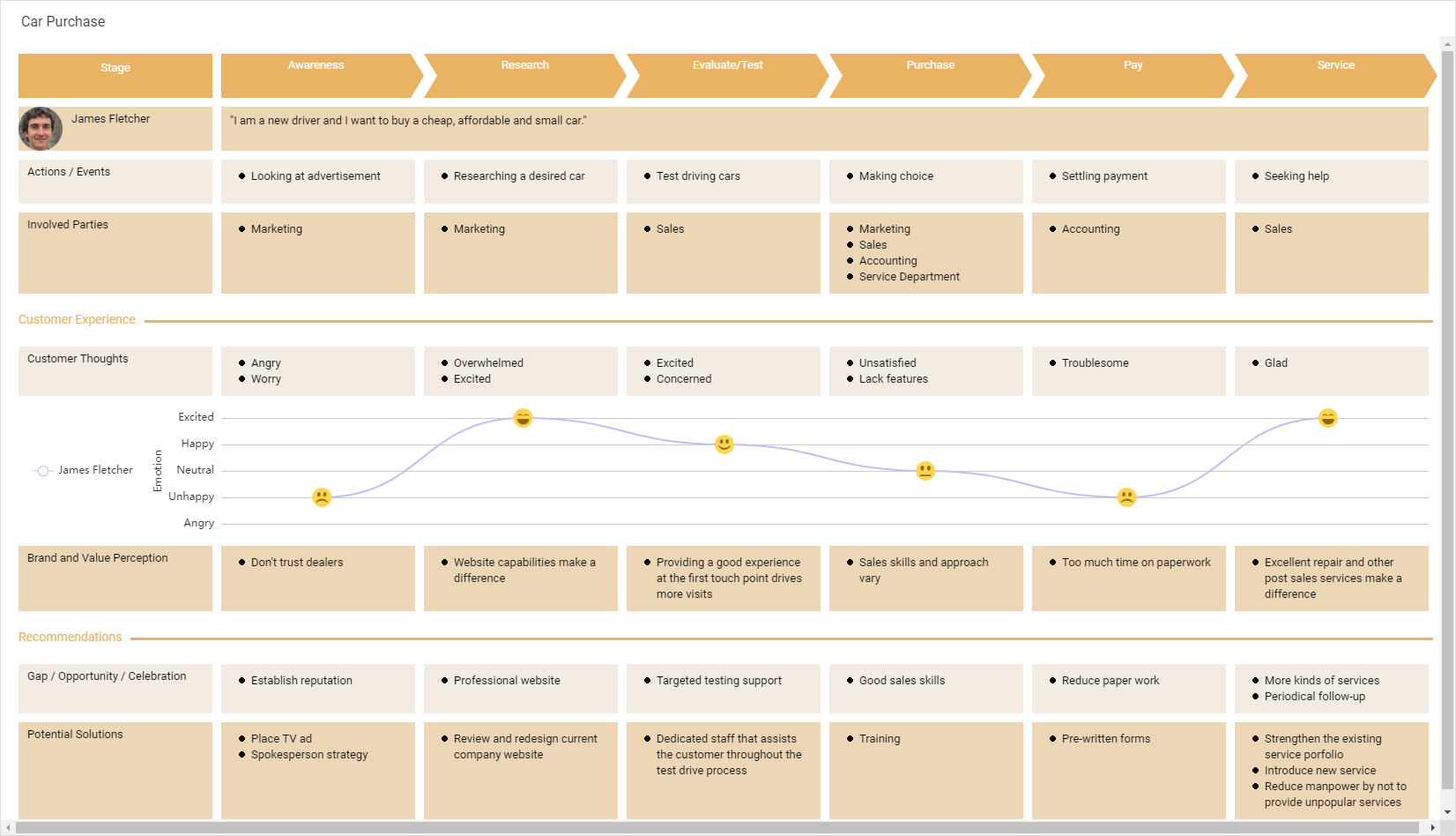 Car Purchase (Customer Journey Mapping Example)