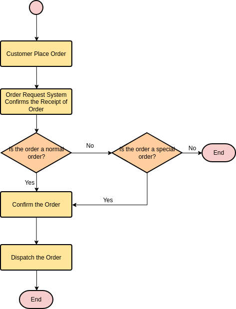 Flowchart template: Online Order System (Created by Diagrams's Flowchart maker)